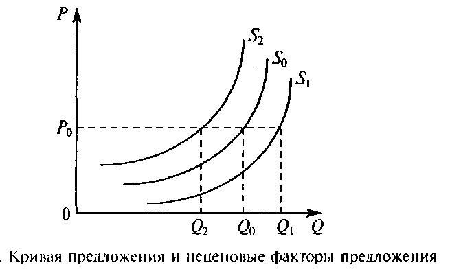 факторы предложения реферат