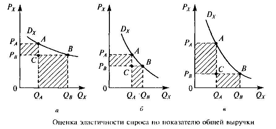 Формула эластичности спроса