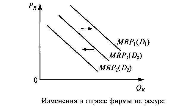 кривая спроса график: