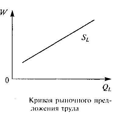 график спроса и предложения: