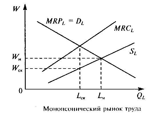 график труда: