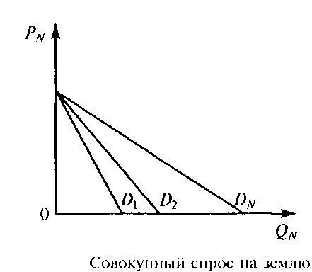 Кривая производственных отношений это