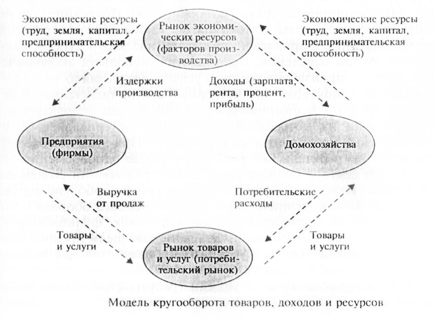 Кругооборот товаров, доходов и