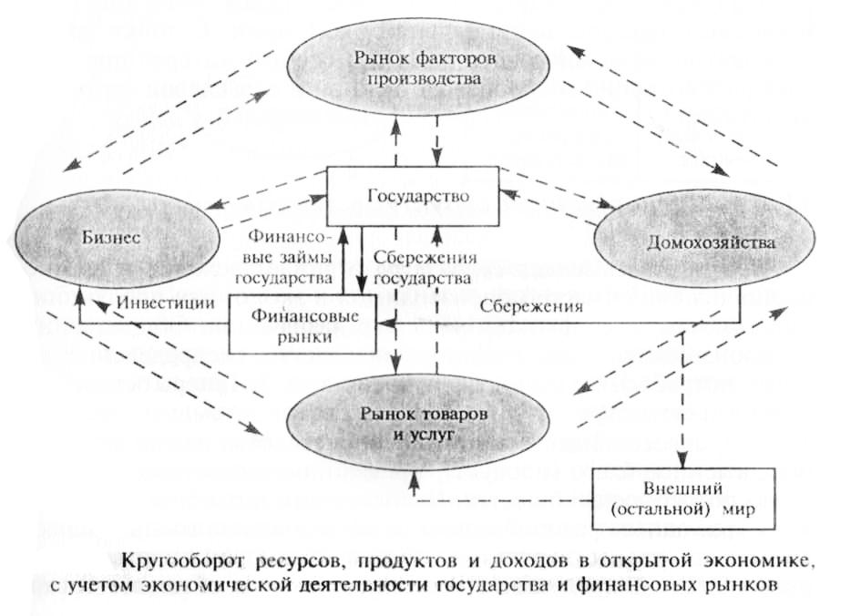Финансовый рынок схема