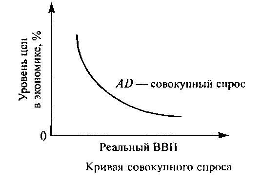 график спроса: