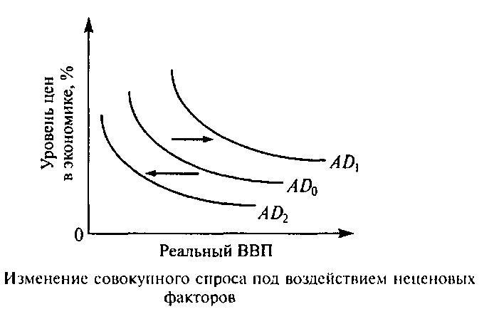 влияние неценовых факторов на совокупный спрос это