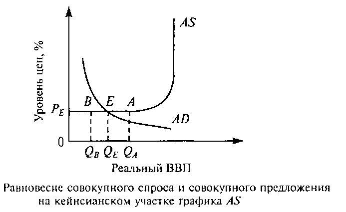 Макроэкономическое равновесие достижение равенства совокупного  Реагируя