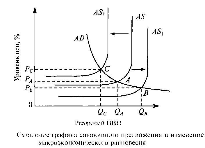 предложения (инфляция