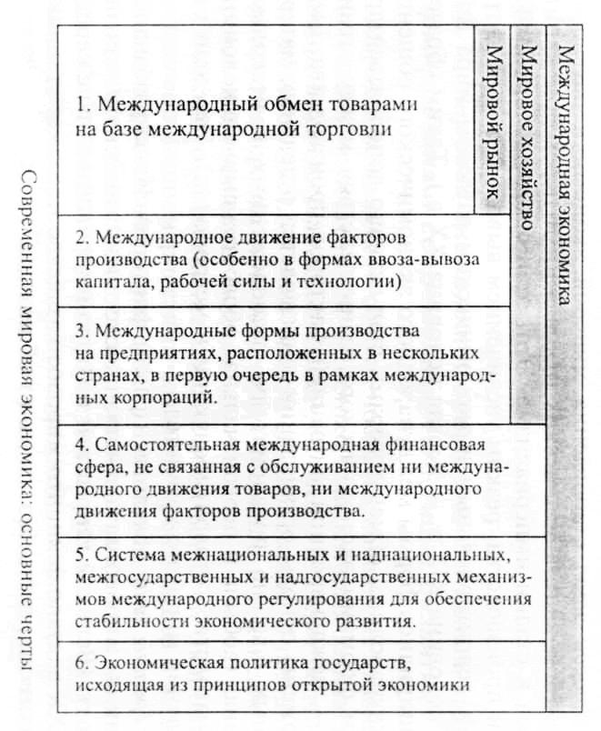 Макроэкономические показатели развития территорий