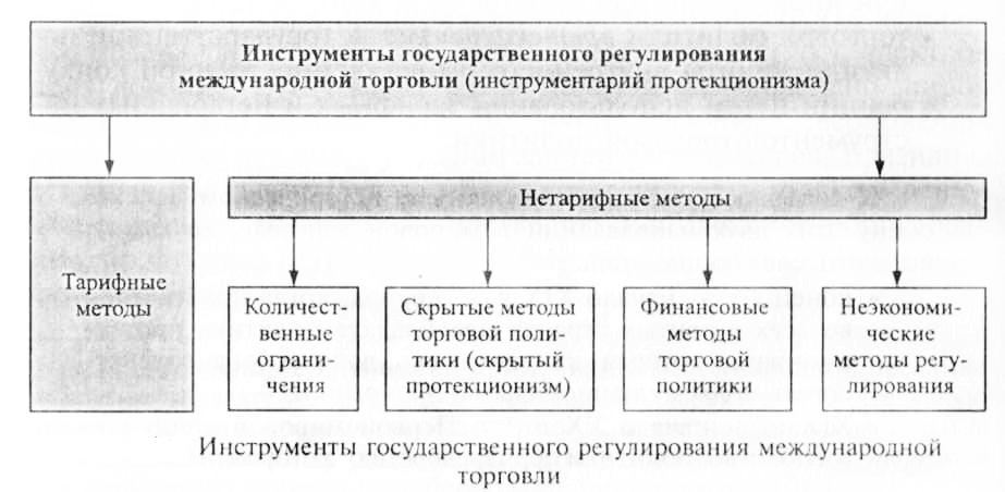 Государственная политика в области внешней торговли Тарифные